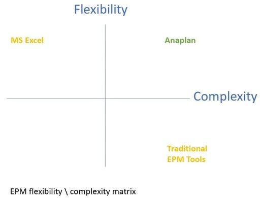 EPM flexibility complexity matrix-1